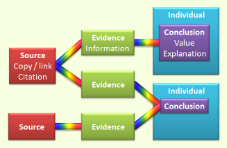 Evidence management diagram